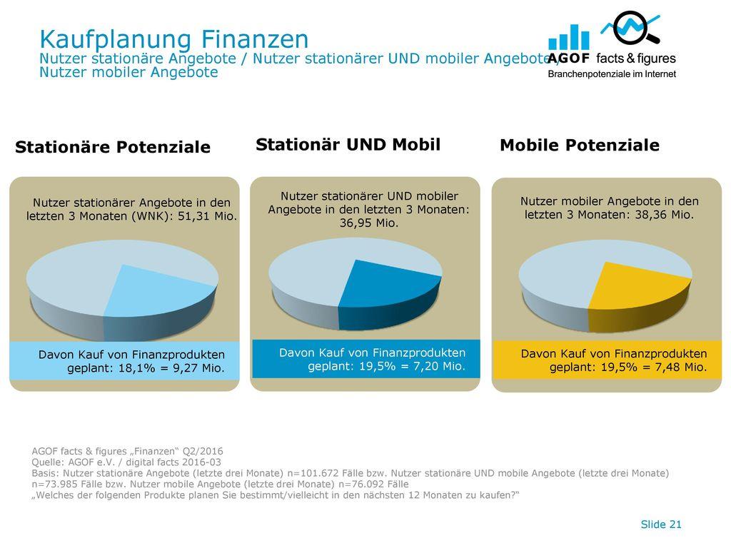 Kaufplanung Finanzen Stationär UND Mobil Stationäre Potenziale
