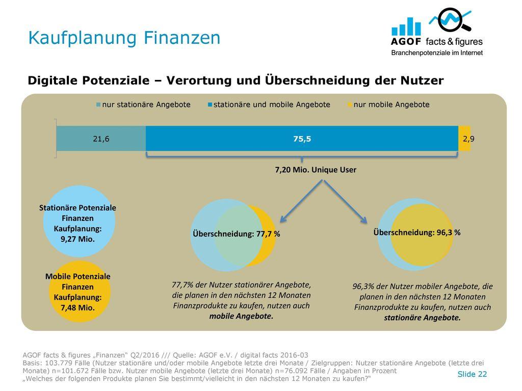 Kaufplanung Finanzen Digitale Potenziale – Verortung und Überschneidung der Nutzer. 7,20 Mio. Unique User.