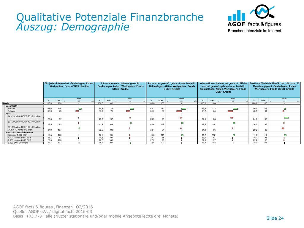 Qualitative Potenziale Finanzbranche Auszug: Demographie