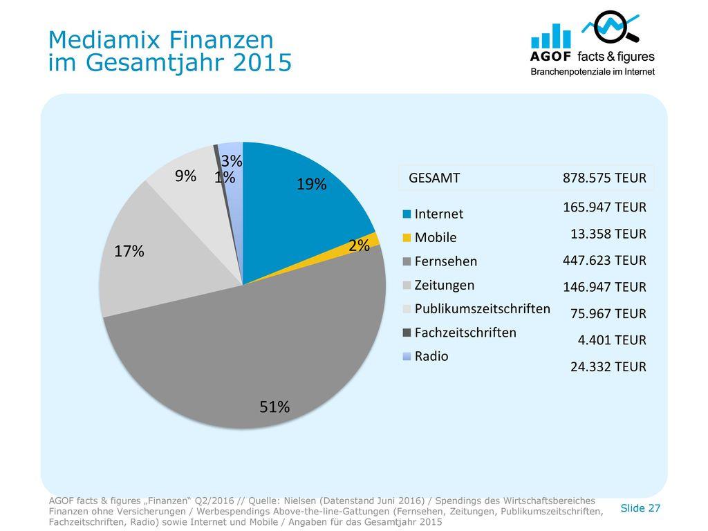 Mediamix Finanzen im Gesamtjahr 2015