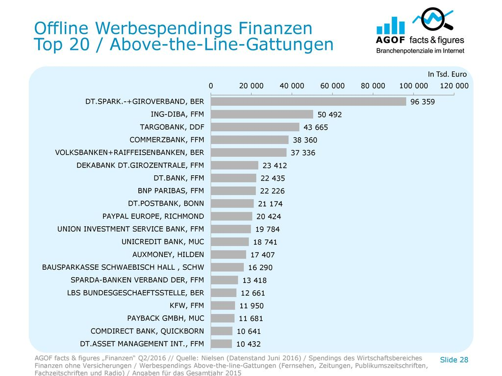 Offline Werbespendings Finanzen Top 20 / Above-the-Line-Gattungen