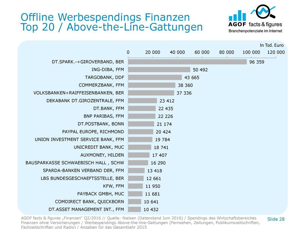 Offline Werbespendings Finanzen Top 20 / Above-the-Line-Gattungen