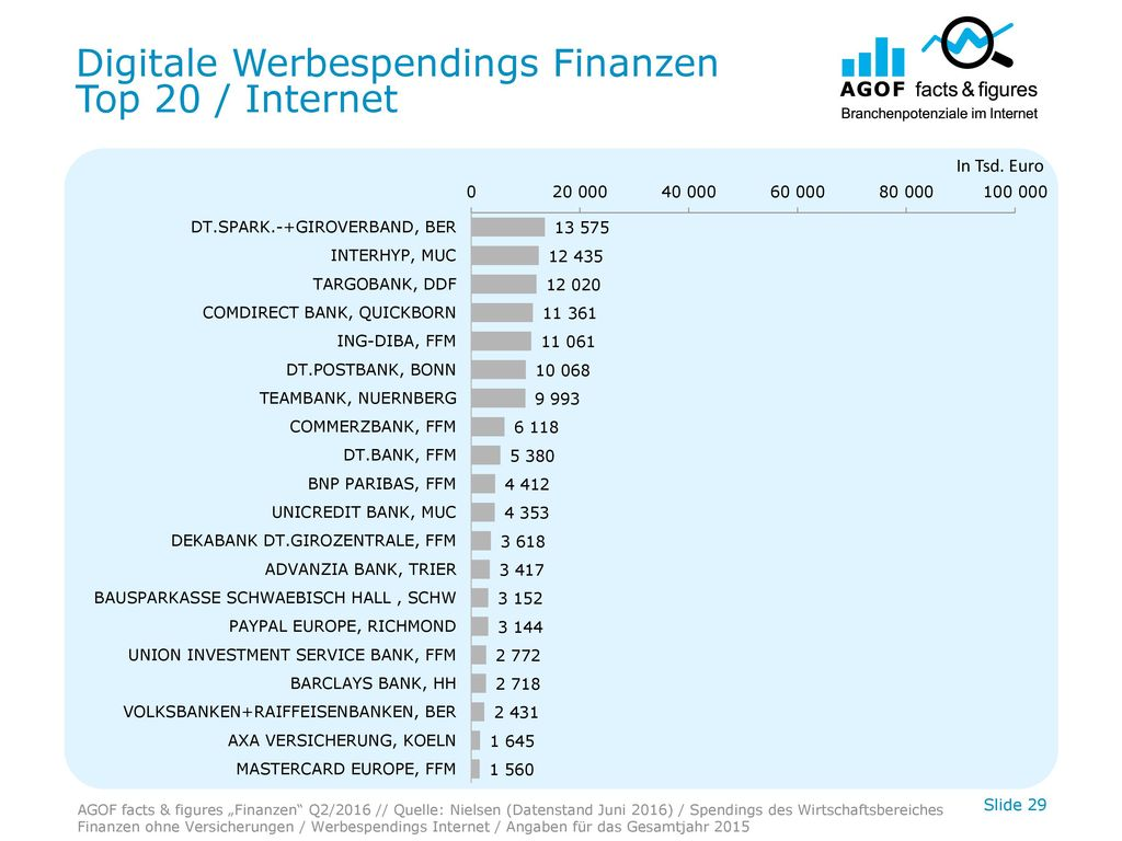 Digitale Werbespendings Finanzen Top 20 / Internet