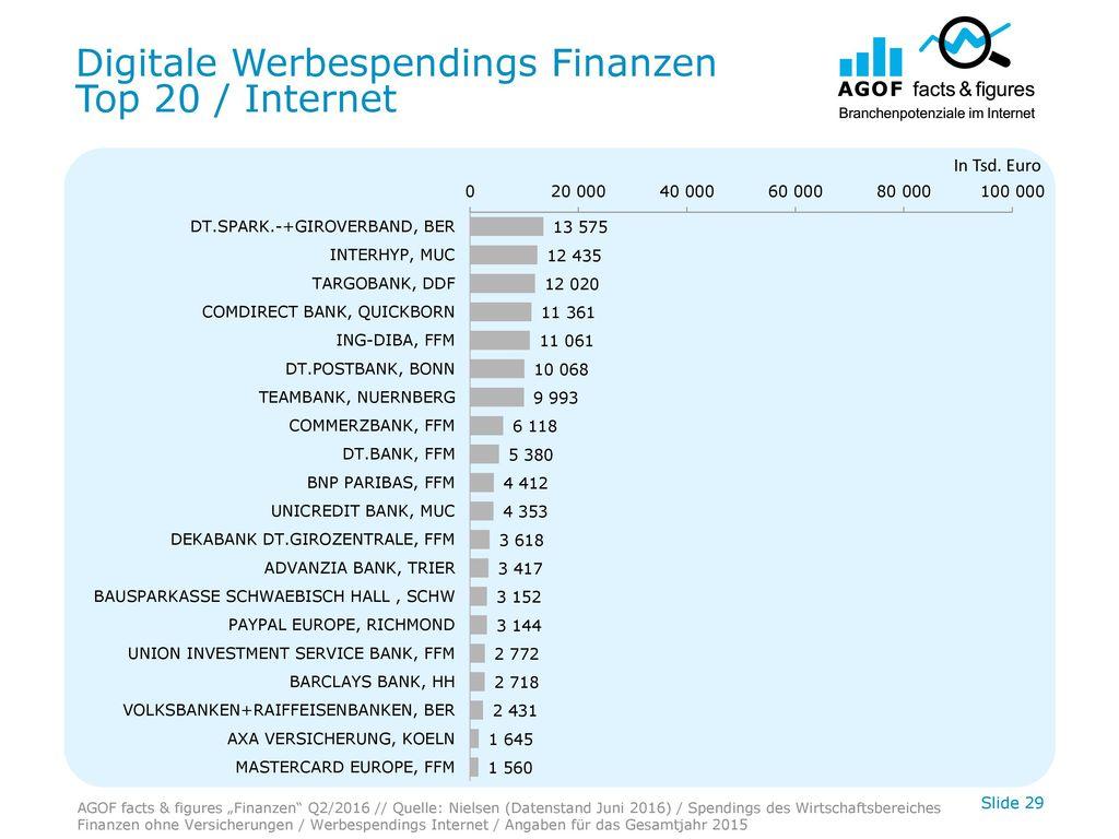 Digitale Werbespendings Finanzen Top 20 / Internet
