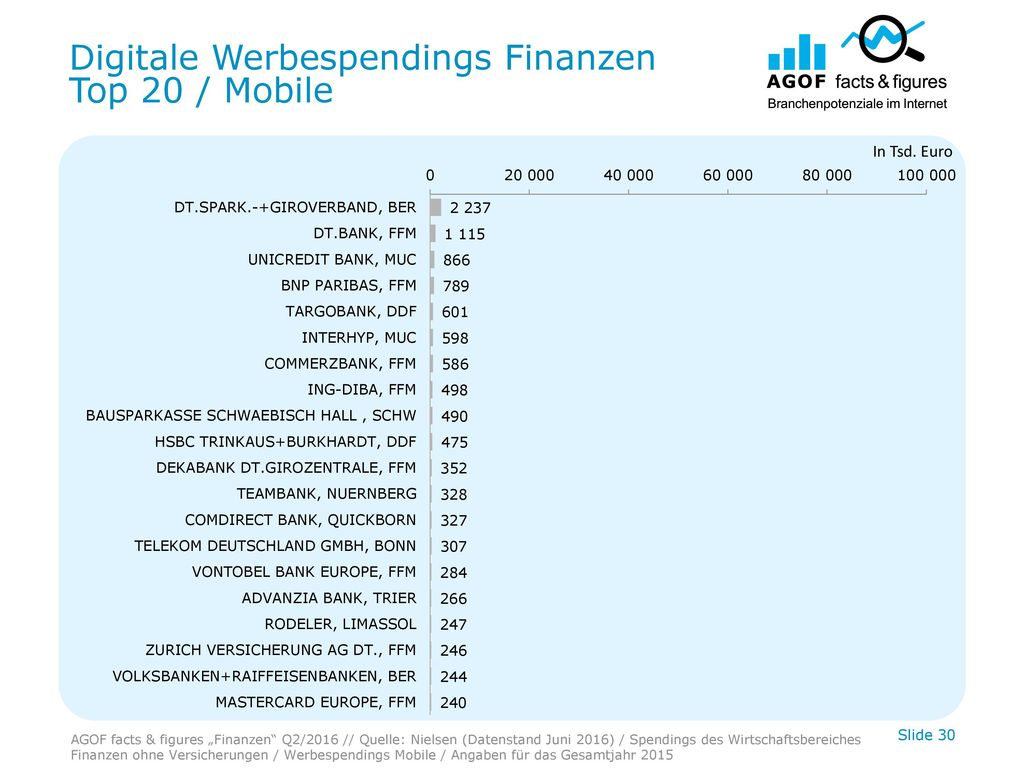 Digitale Werbespendings Finanzen Top 20 / Mobile