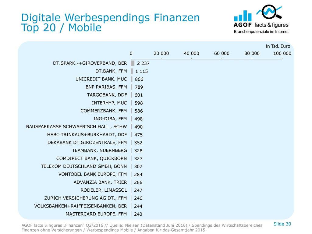Digitale Werbespendings Finanzen Top 20 / Mobile