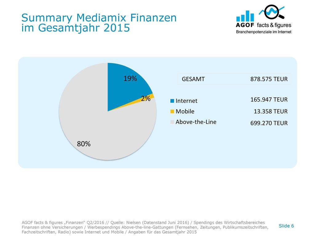 Summary Mediamix Finanzen im Gesamtjahr 2015