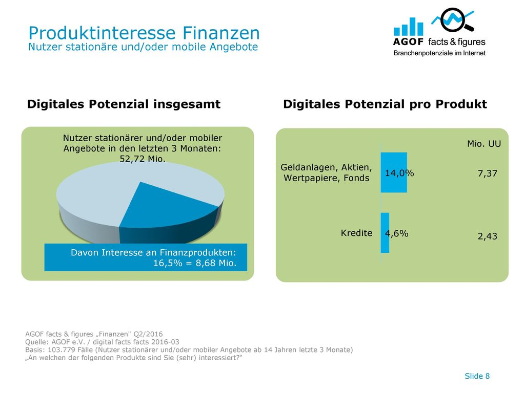 Produktinteresse Finanzen Nutzer stationäre und/oder mobile Angebote