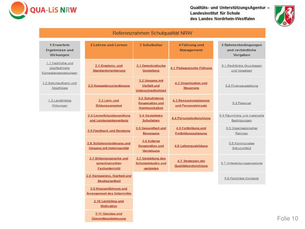Das Online-Unterstützungsportal folgt in seiner Systematik der Struktur des Referenzrahmens Schulqualität NRW.