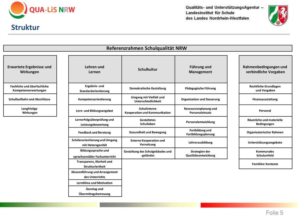 Struktur Folie 5 Referenzrahmen Schulqualität NRW