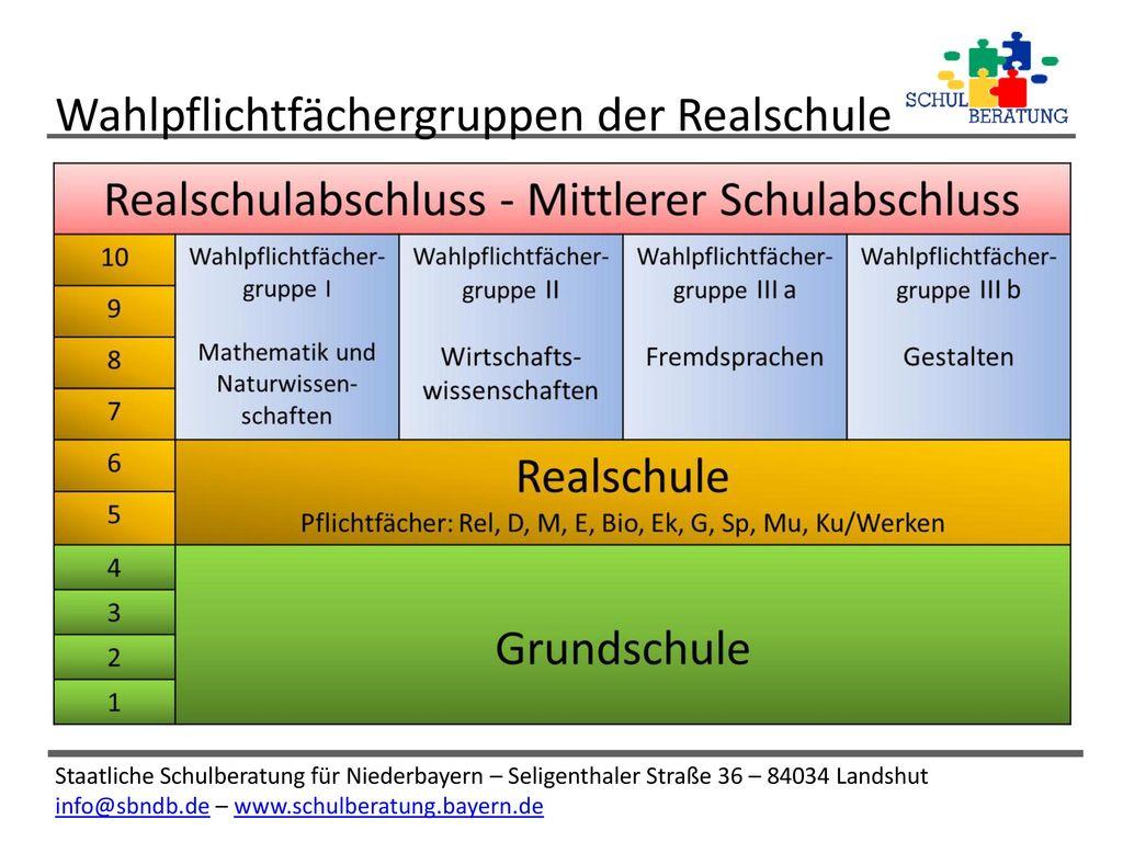 Wahlpflichtfächergruppen der Realschule