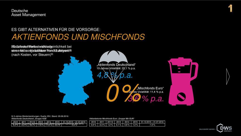 0 % Es gibt Alternativen für die Vorsorge: Aktienfonds und Mischfonds
