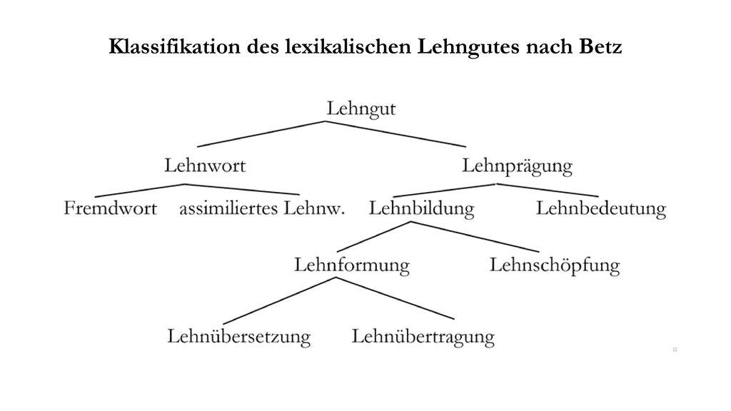 Klassifikation des lexikalischen Lehngutes nach Betz