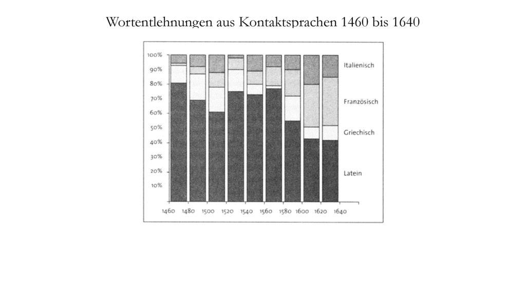 Wortentlehnungen aus Kontaktsprachen 1460 bis 1640