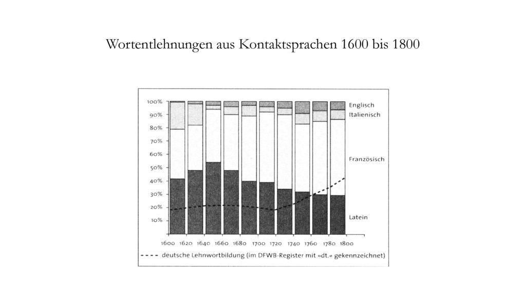 Wortentlehnungen aus Kontaktsprachen 1600 bis 1800