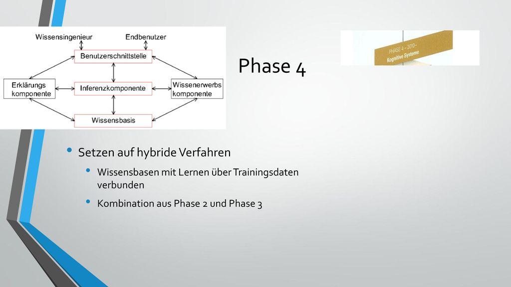 Phase 4 Setzen auf hybride Verfahren