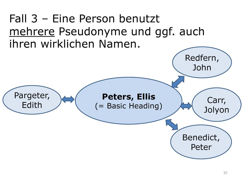 Fall 3 – Eine Person benutzt mehrere Pseudonyme und ggf