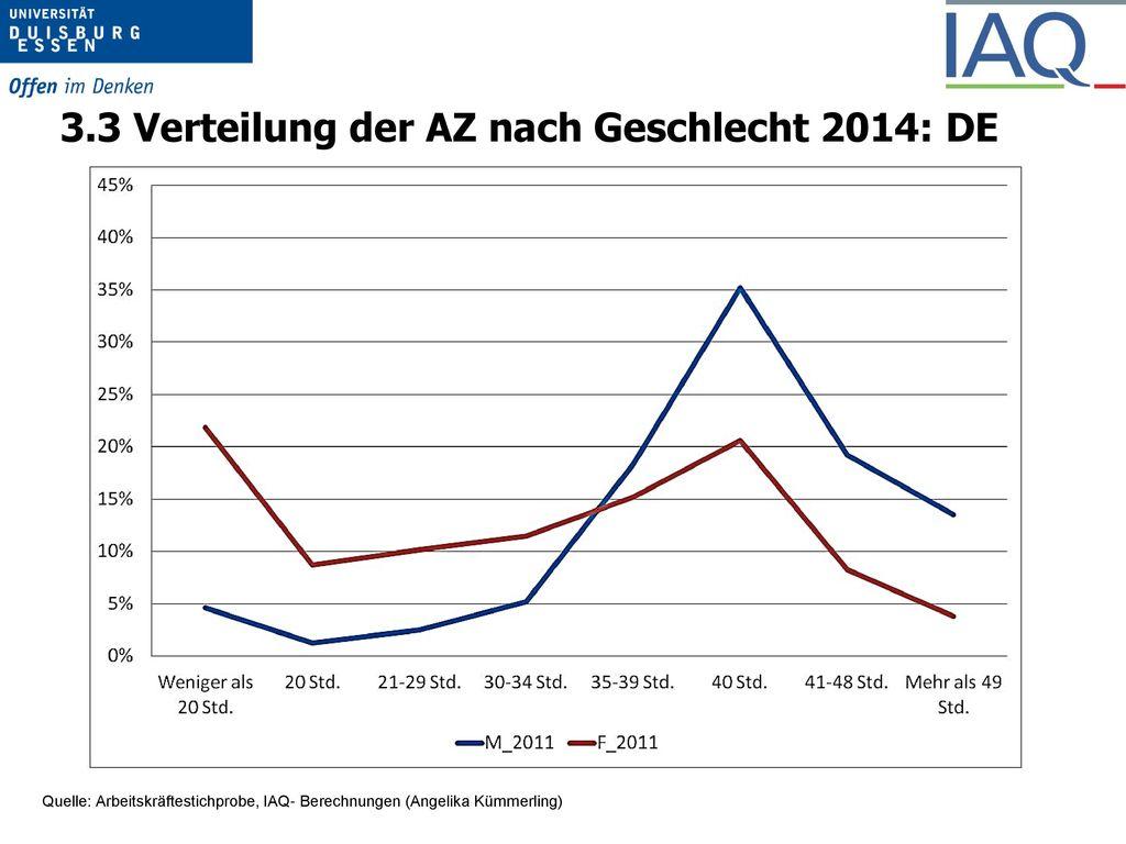 """Anteil """"Trifft zu in % (95%-Kl)"""