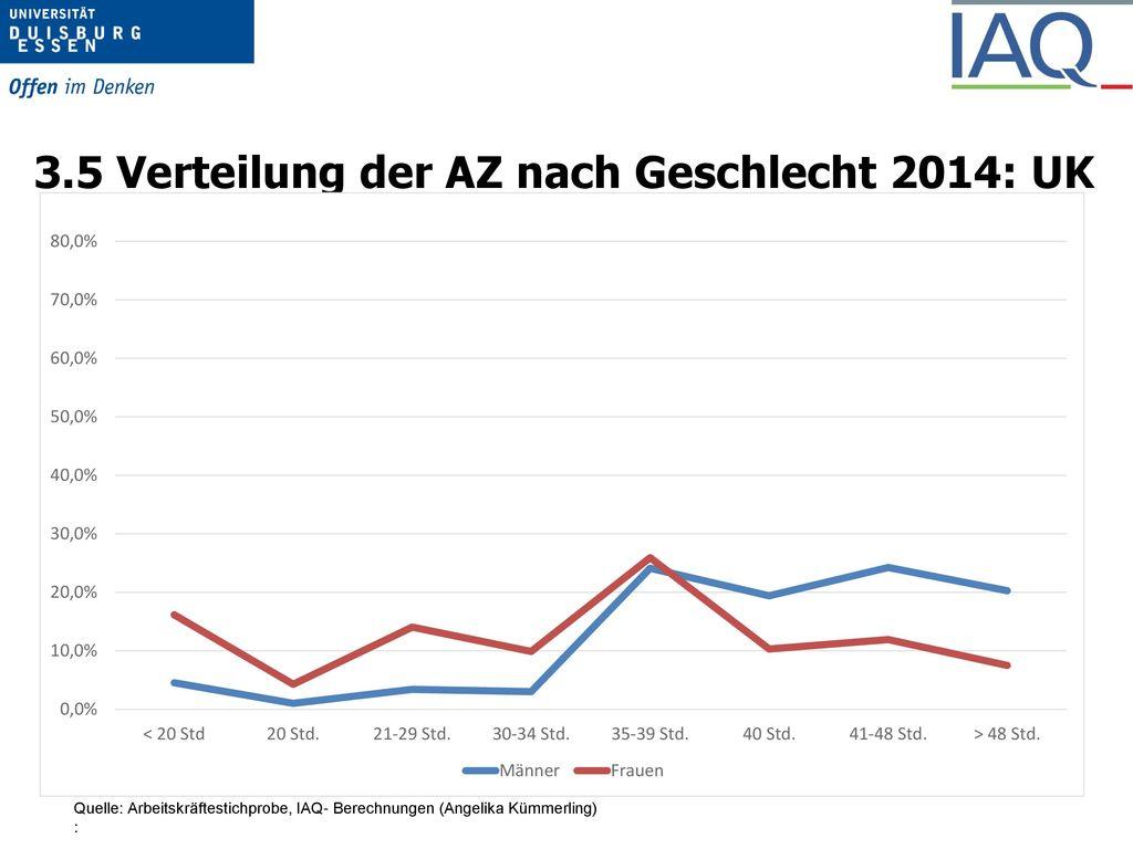 3.2 Beschäftigungsquote pro Kopf und in Vollzeitäqui-valenten von Frauen (20 bis 64 Jahre) in EU-Ländern 2014