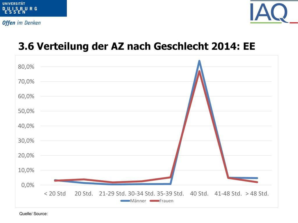 3.3 Verteilung der AZ nach Geschlecht 2014: DE