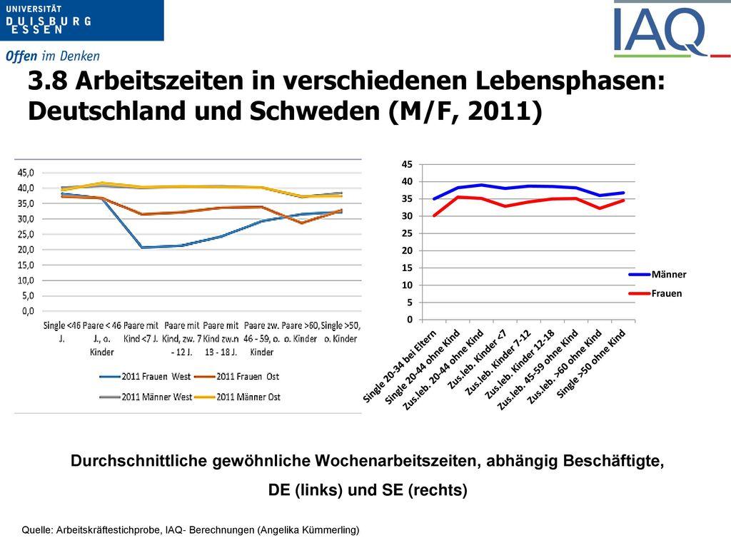 3.3 Verteilung der AZ nach Geschlecht 2014: SE