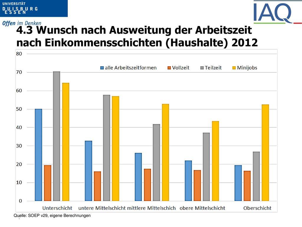 3.7 Beschäftigungsquoten und WAZ nach Qualifikation 2002, 25 – 44 Jahre