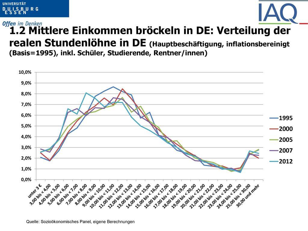 1.2 Mittlere Einkommen bröckeln in DE: Verteilung der realen Stundenlöhne in DE (Hauptbeschäftigung, inflationsbereinigt (Basis=1995), inkl. Schüler, Studierende, Rentner/innen)