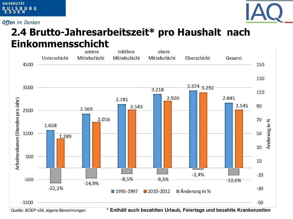 2.1 Arbeitszeit und Ungleichheit in DE