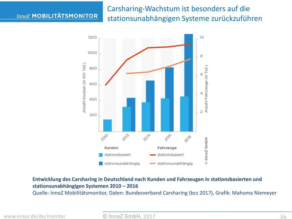 Carsharing-Wachstum ist besonders auf die stationsunabhängigen Systeme zurückzuführen