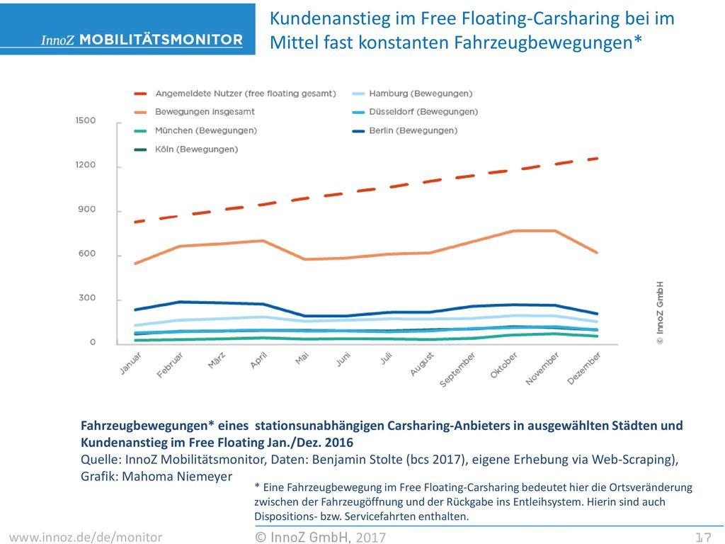 Kundenanstieg im Free Floating-Carsharing bei im Mittel fast konstanten Fahrzeugbewegungen*