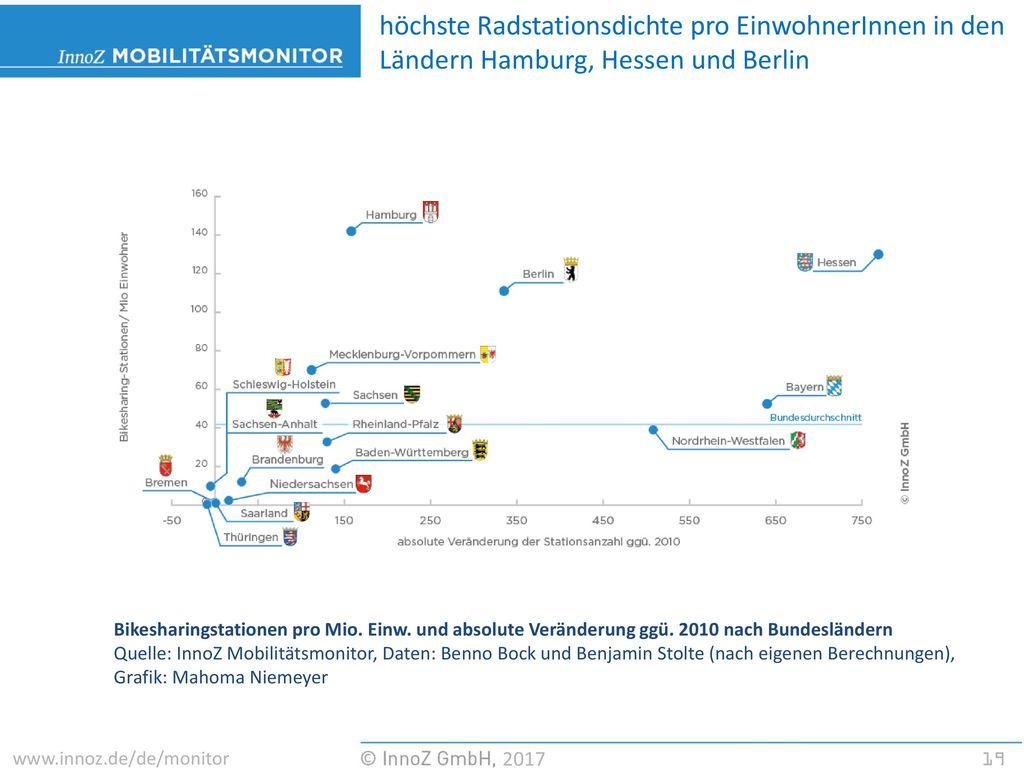 höchste Radstationsdichte pro EinwohnerInnen in den Ländern Hamburg, Hessen und Berlin