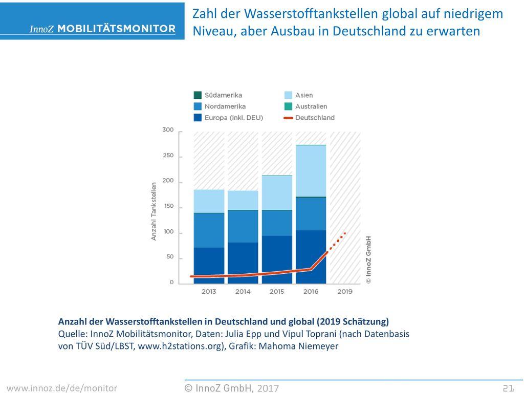 Zahl der Wasserstofftankstellen global auf niedrigem Niveau, aber Ausbau in Deutschland zu erwarten