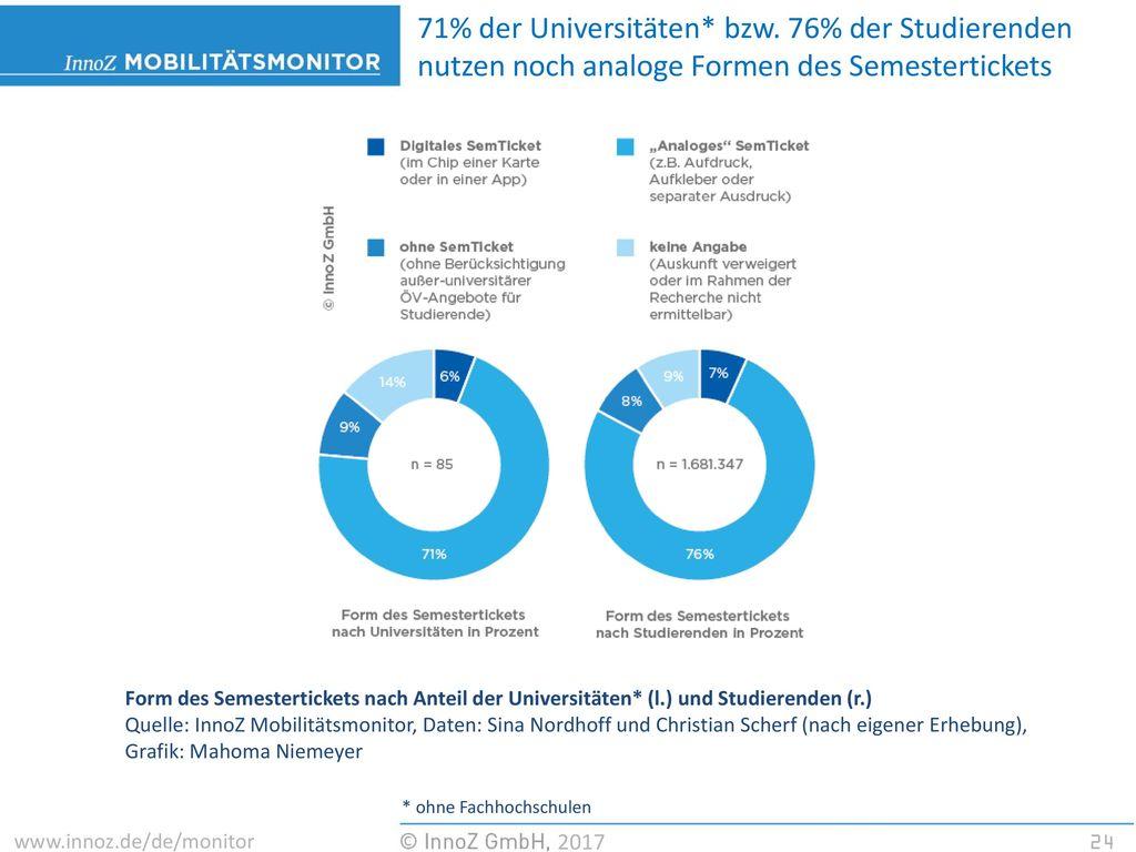 71% der Universitäten. bzw