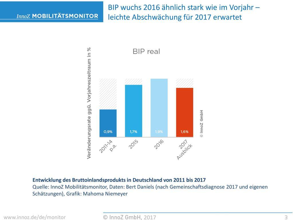 BIP wuchs 2016 ähnlich stark wie im Vorjahr – leichte Abschwächung für 2017 erwartet
