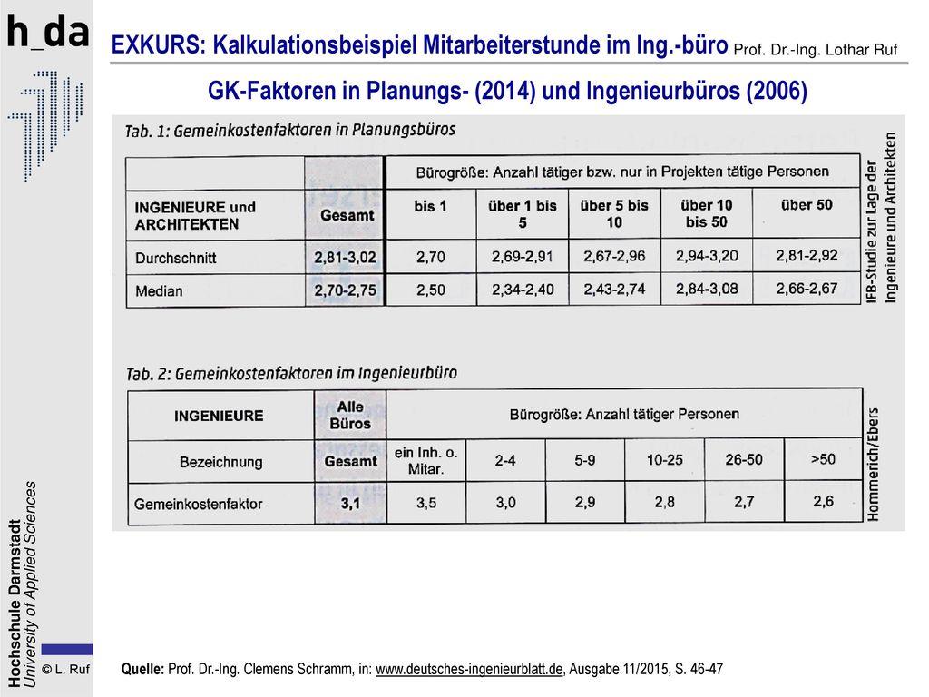 GK-Faktoren in Planungs- (2014) und Ingenieurbüros (2006)