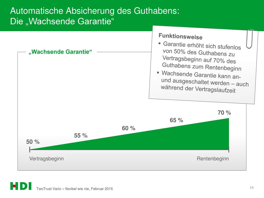 """Automatische Absicherung des Guthabens: Die """"Wachsende Garantie"""