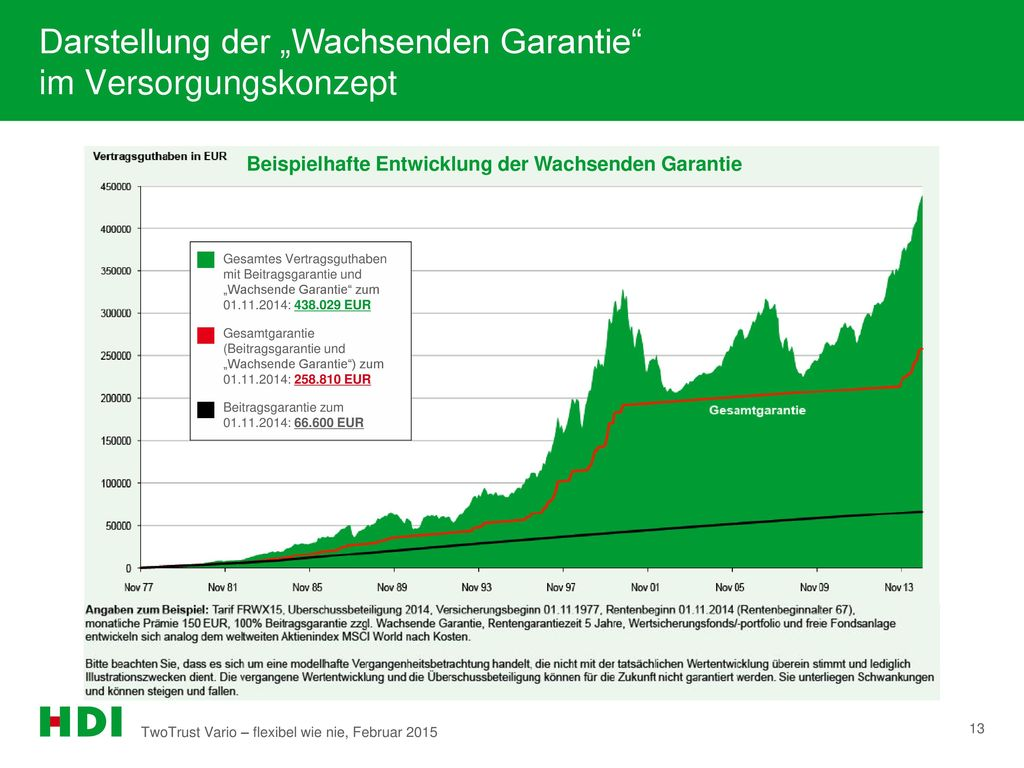 """Darstellung der """"Wachsenden Garantie im Versorgungskonzept"""