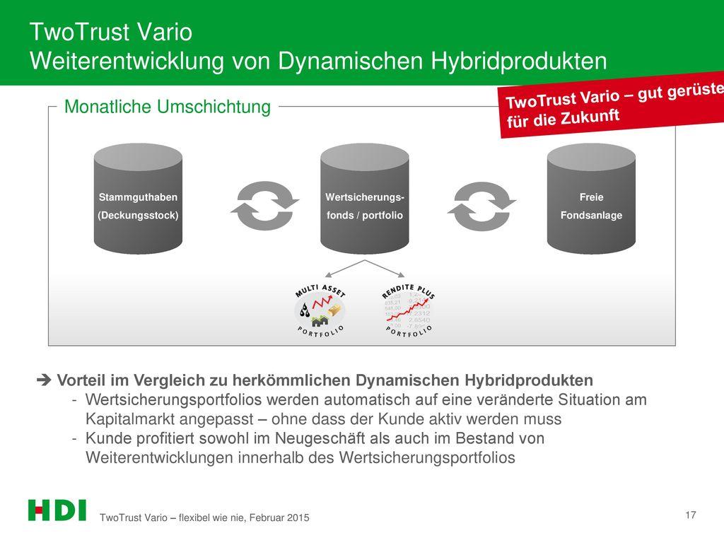 TwoTrust Vario Weiterentwicklung von Dynamischen Hybridprodukten