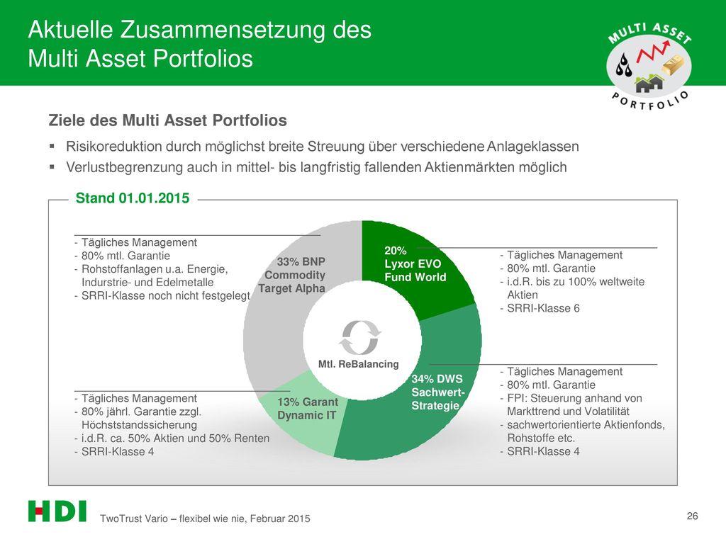 Aktuelle Zusammensetzung des Multi Asset Portfolios