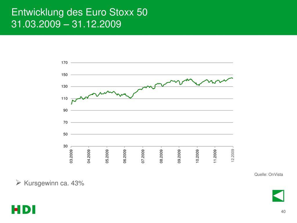 Entwicklung des Euro Stoxx 50 31.03.2009 – 31.12.2009