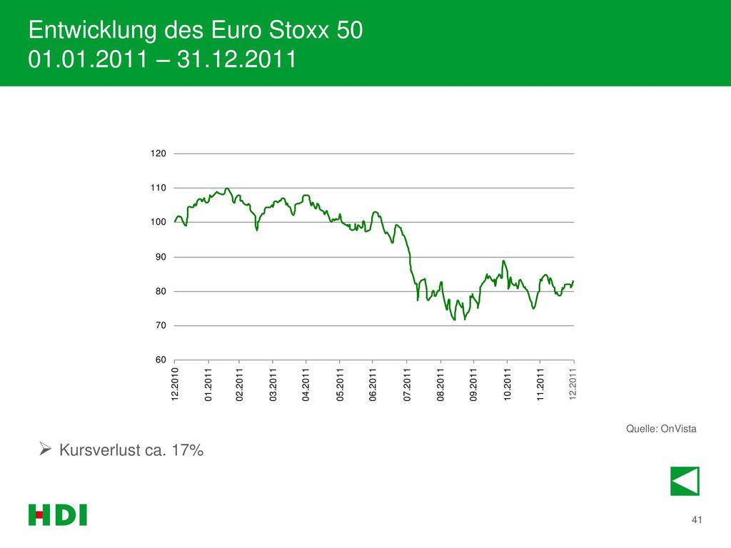 Entwicklung des Euro Stoxx 50 01.01.2011 – 31.12.2011
