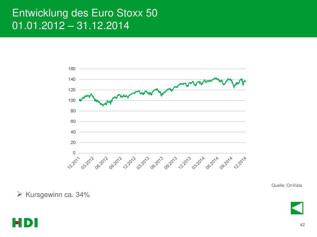 Entwicklung des Euro Stoxx 50 01.01.2012 – 31.12.2014
