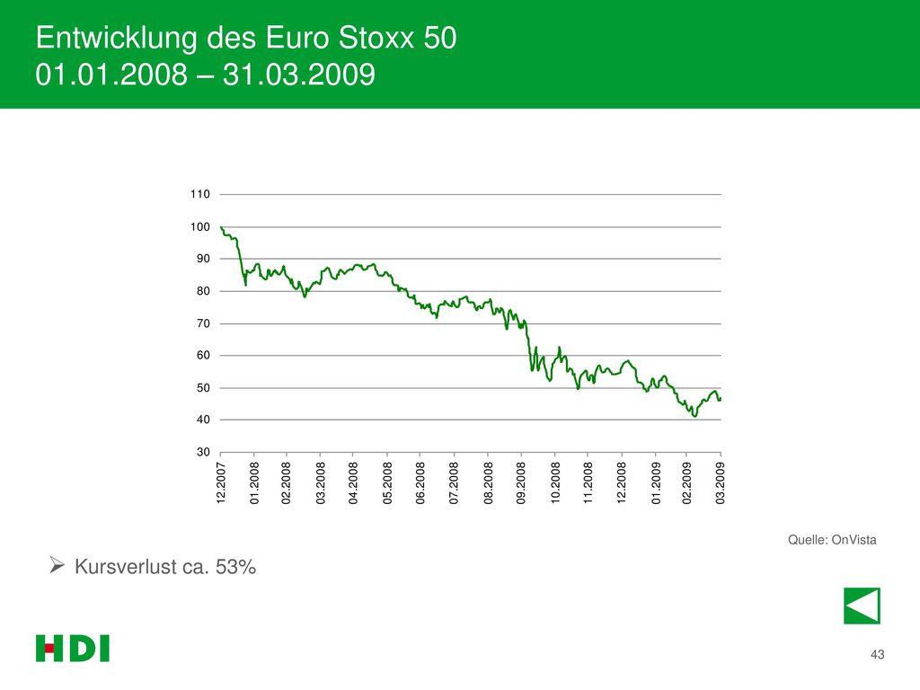 Entwicklung des Euro Stoxx 50 01.01.2008 – 31.03.2009