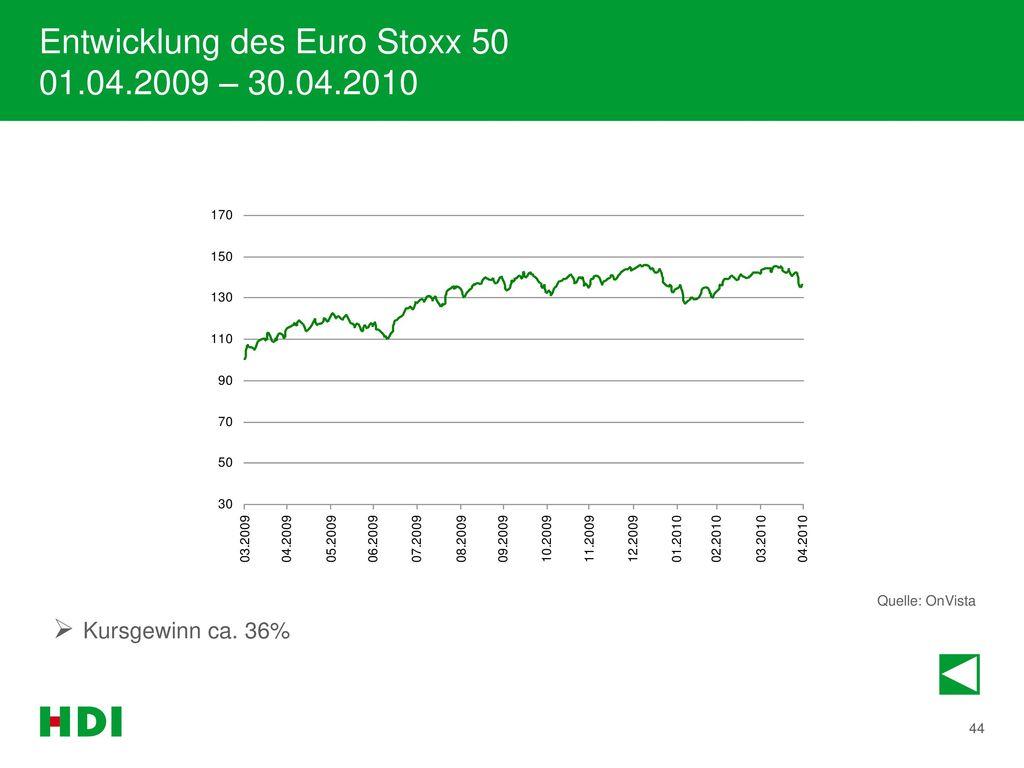 Entwicklung des Euro Stoxx 50 01.04.2009 – 30.04.2010