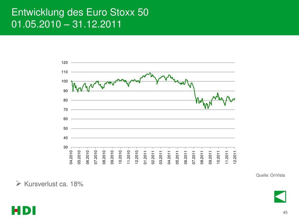 Entwicklung des Euro Stoxx 50 01.05.2010 – 31.12.2011