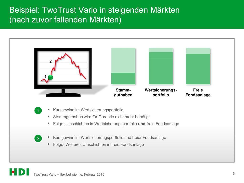 Beispiel: TwoTrust Vario in steigenden Märkten (nach zuvor fallenden Märkten)