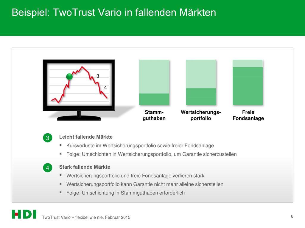Beispiel: TwoTrust Vario in fallenden Märkten