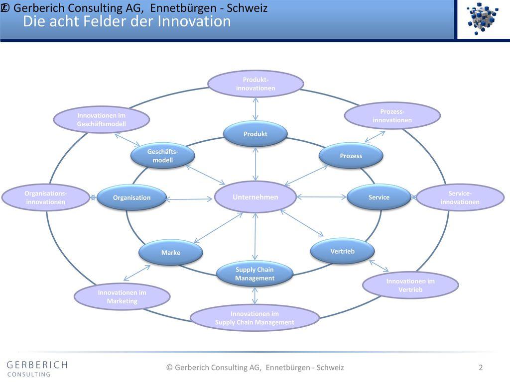 Die acht Felder der Innovation