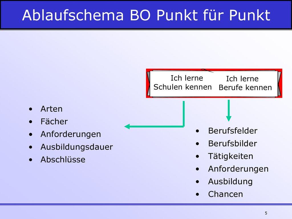 Ablaufschema BO Punkt für Punkt