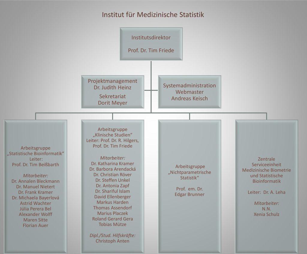 Institut für Medizinische Statistik